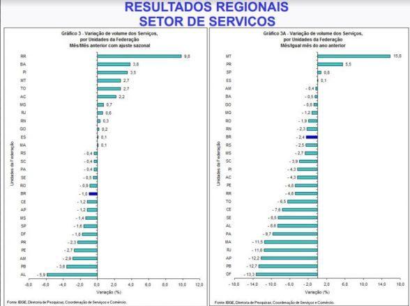 Volume do setor de serviços da Bahia cresce 3,8% de julho para agosto 7