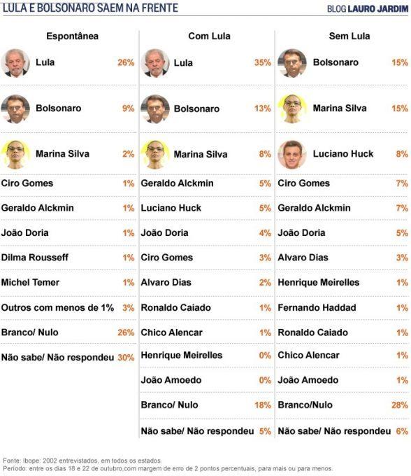 Ibope: Lula e Bolsonaro na frente 5