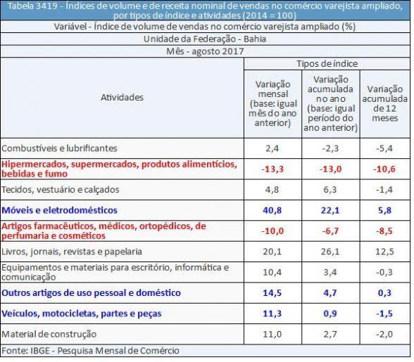 Na Bahia, vendas do varejo caem 0,6% de julho para agosto 5