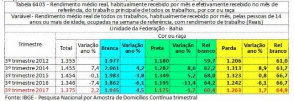 Desigualdade entre rendimentos de brancos e negros volta a aumentar na Bahia, afirma o IBGE 1