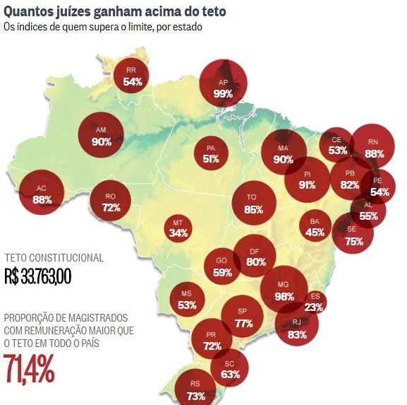 Com extras, 71% dos juízes do país recebem acima do teto de R$ 33 mil 1