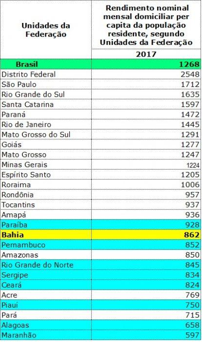 Em 2017, rendimento domiciliar per capita na Bahia foi abaixo do salário mínimo e o 11º menor do país 1