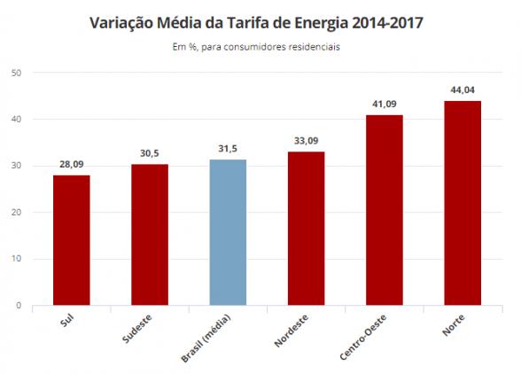 Conta de luz acumula alta média de 31,5% entre 2014 e 2017 2