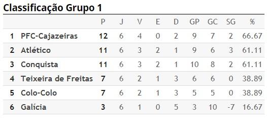 Colo Colo vence o Teixeira de Freitas neste domingo 8