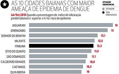 Ilhéus está fora do ranking das 10 cidades da Bahia com maior índice de infestação predial por Aedes aegypti, mas corre risco de epidemia 4