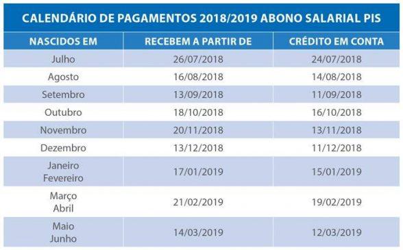 Abono Abono Salarial PIS calendário 2018/2019 começa a ser pago para os nascidos em novembro 1