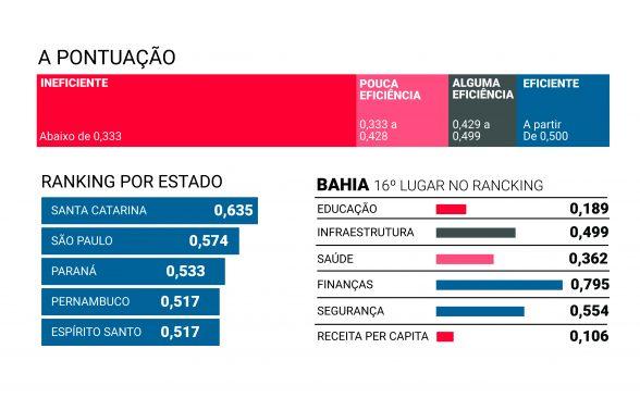 Bahia é pouco eficiente na gestão de serviços essenciais, diz estudo 6