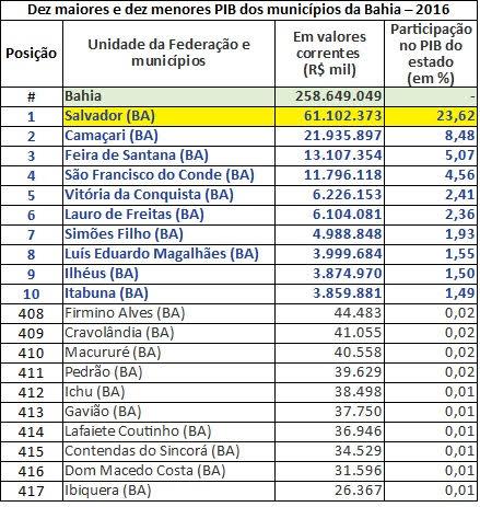Ilhéus entra no ranking dos dez municípios baianos com maior PIB 3