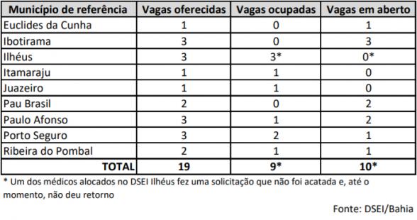 Mais Médicos: 10 dos 19 inscritos para distritos indígenas na Bahia desistiram de vagas 2