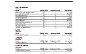 Ensino técnico oferece 3,2 mil vagas em 15 cursos na Bahia; veja oportunidades 2
