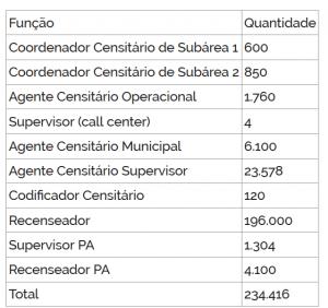 IBGE vai contratar 234 mil pessoas para trabalhar no Censo 2020 2