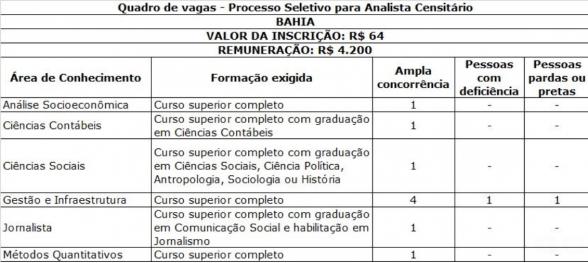 IBGE abre seleção para o Censo 2020 com 11 vagas temporárias na Bahia 2