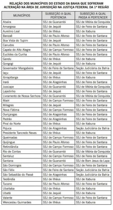 TRF-1 exclui varas da Justiça Federal na Bahia e altera jurisdição no estado 6