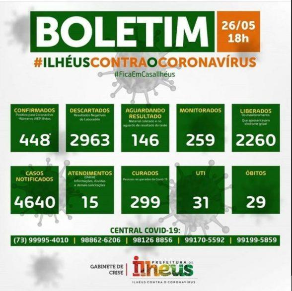 UTIs de Ilhéus e Porto Seguro já não têm vagas para pacientes de covid-19 2